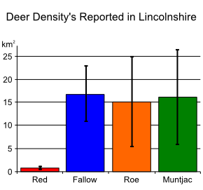 Deer density reported in Lincolnshire